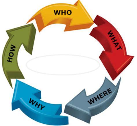 Social Science Essay Topics CustomWritingscom Blog